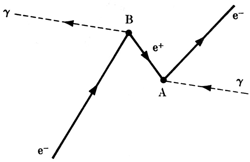q16  feynman diagrams  u2013 basic physics